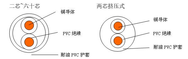 耐油电缆标准_227 IEC 75(RVVY)铜芯聚氯乙烯绝缘耐油聚氯乙烯护套非屏蔽软电缆 ...