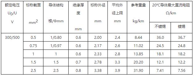 227 IEC 07(BV-90)内部布线用导体温度为90℃的单芯铜导体无护套电缆