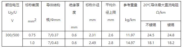 BV 铜芯聚氯乙烯绝缘必威体育官网