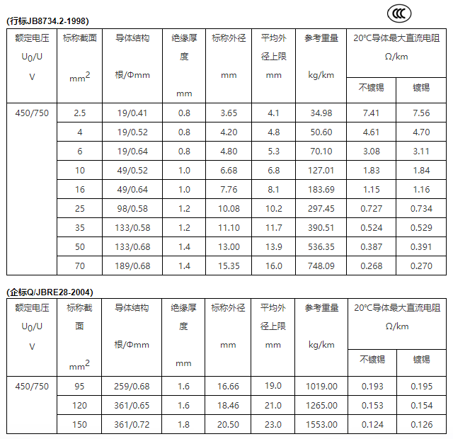 BVR 铜芯聚氯乙烯绝缘软必威体育官网