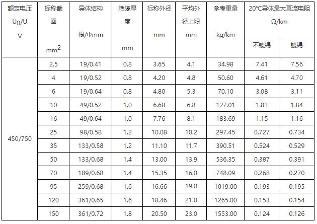 BVR-90 铜芯耐热90℃聚氯乙烯绝缘必威体育官网